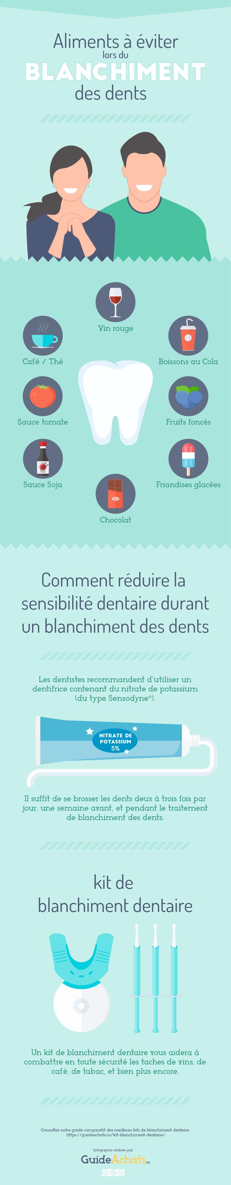 Aliments à éviter lors du blanchiment des dents