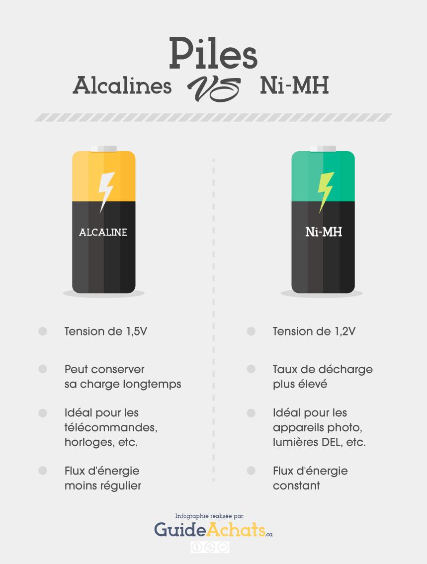 Piles alcalines vs Ni-MH